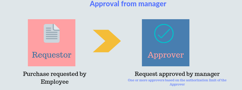 Reporting hierarchy based purchase order (PO) approval process