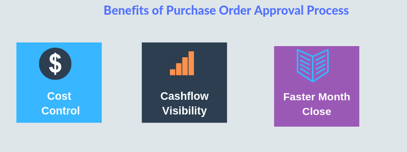 Benefits of Purchase order approval process