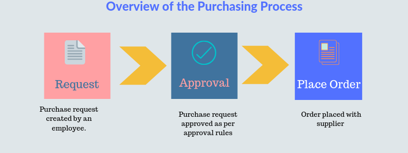 purchase order process for startups