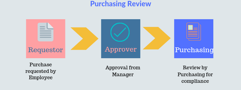 purchase order workflow with purchasing review