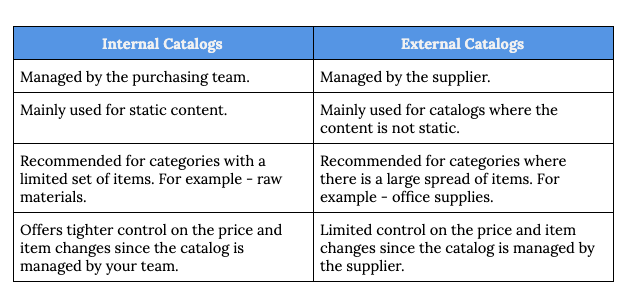 Difference between Internal and External Catalogs