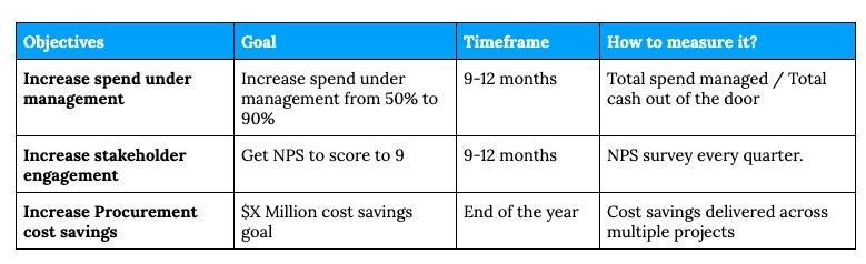 Procurement department objectives