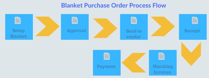 blanket_purhase_order_process_flow