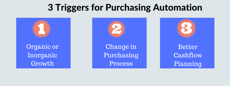Triggers for purchasing automation