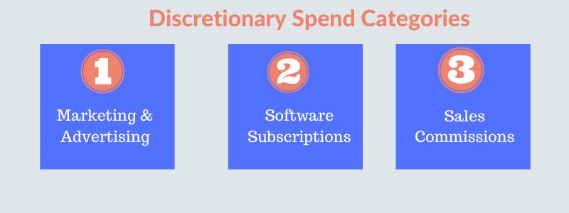 Discretionary Spend Categories