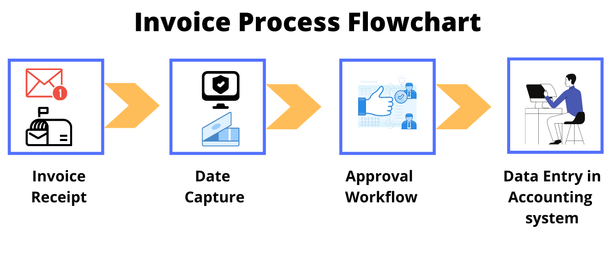 Invoice Approval Process Flowchart