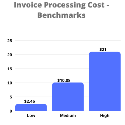 Invoice Processing cost - Benchmarks