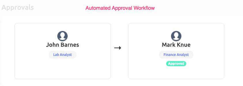 Automated purchase order approval workflow