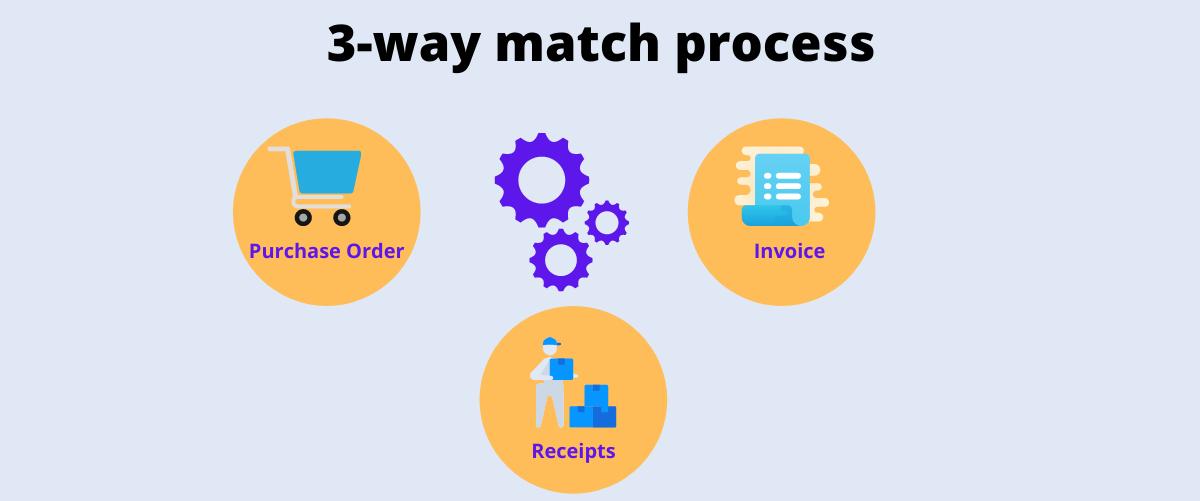 3-way match process visual