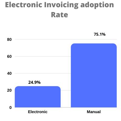 Manual vs E-invoicing