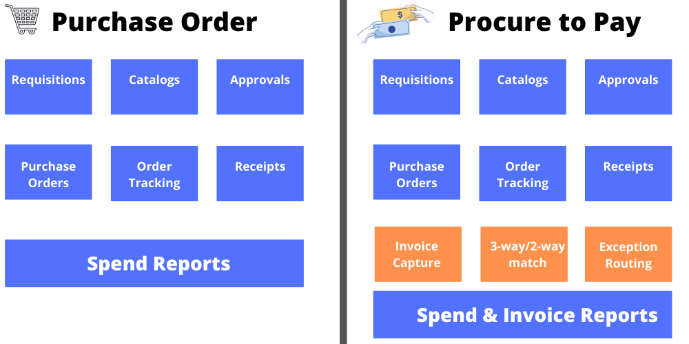 Purchase order vs. Procure to Pay