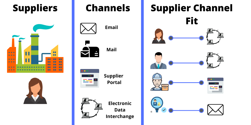 Supplier - channel fit