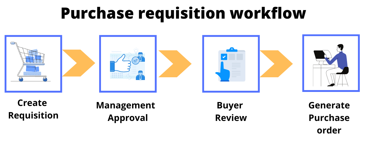 purchase requisition workflow
