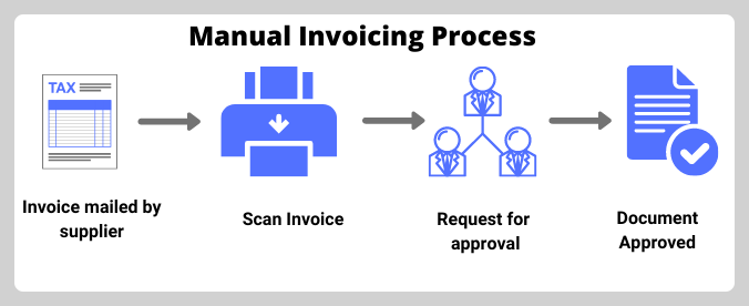 manual_invoice_processing