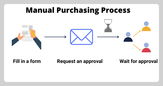 manual_purchasing_process