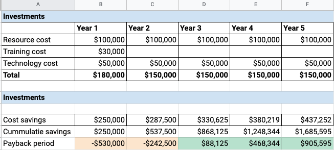 Cost return template