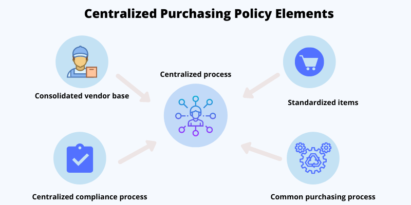 Centralized Purchasing Policy