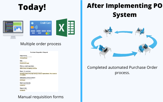 Before After Purchase Order Software