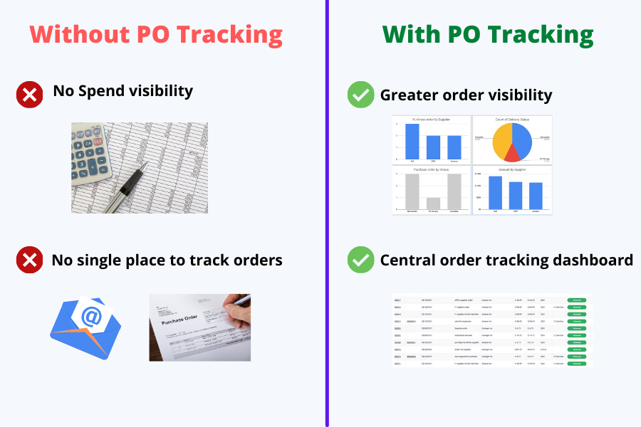 Before and after_purchase_order_tracking