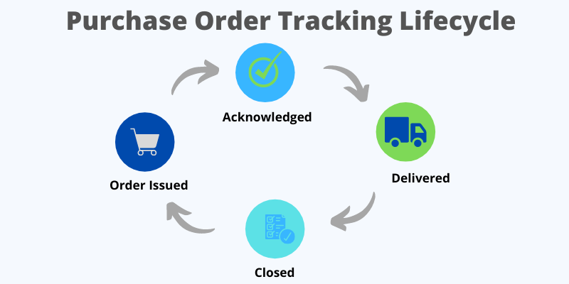 PURCHASE_ORDER_TRACKING