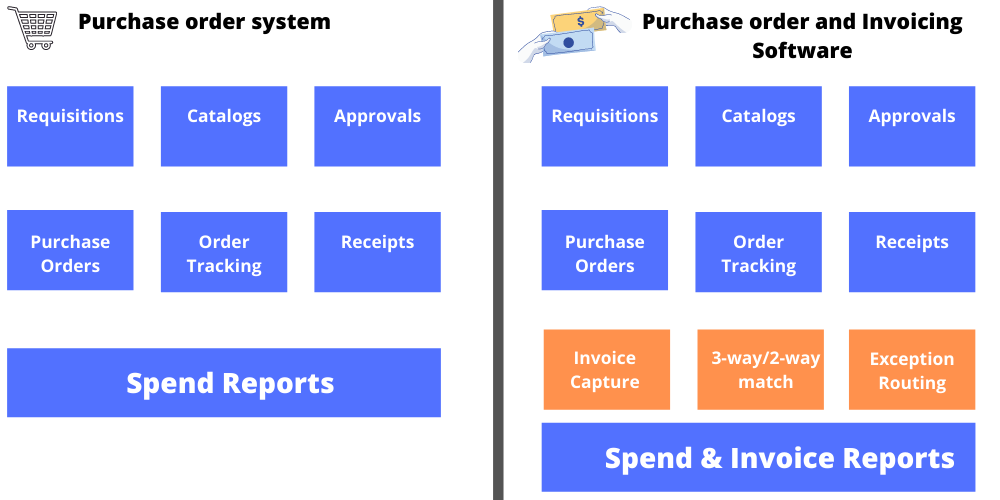 Purchase order Software categories