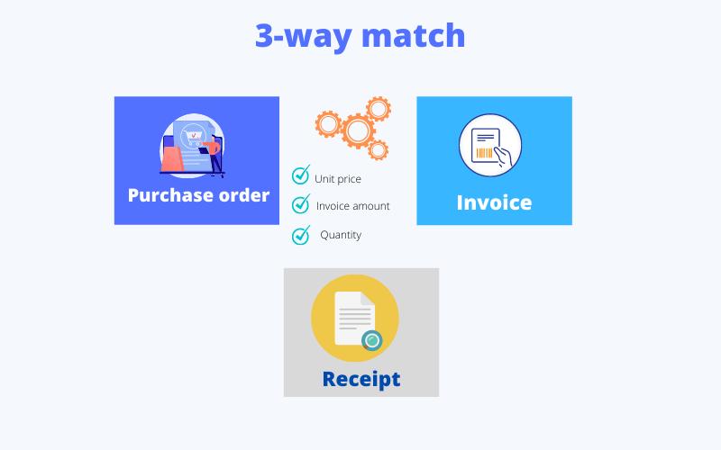 3-way invoice matching process