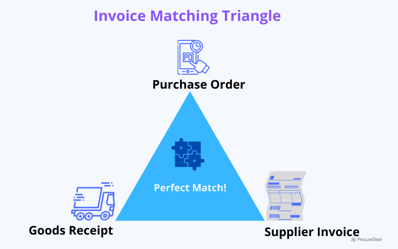 Invoice matching Triangle