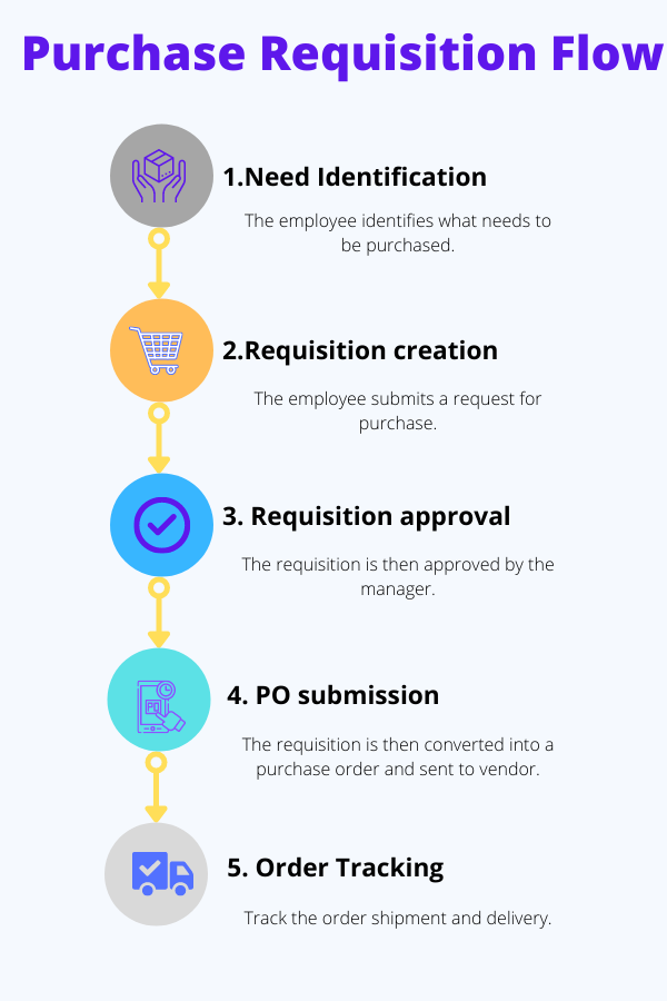 Purchase Requisition Flow