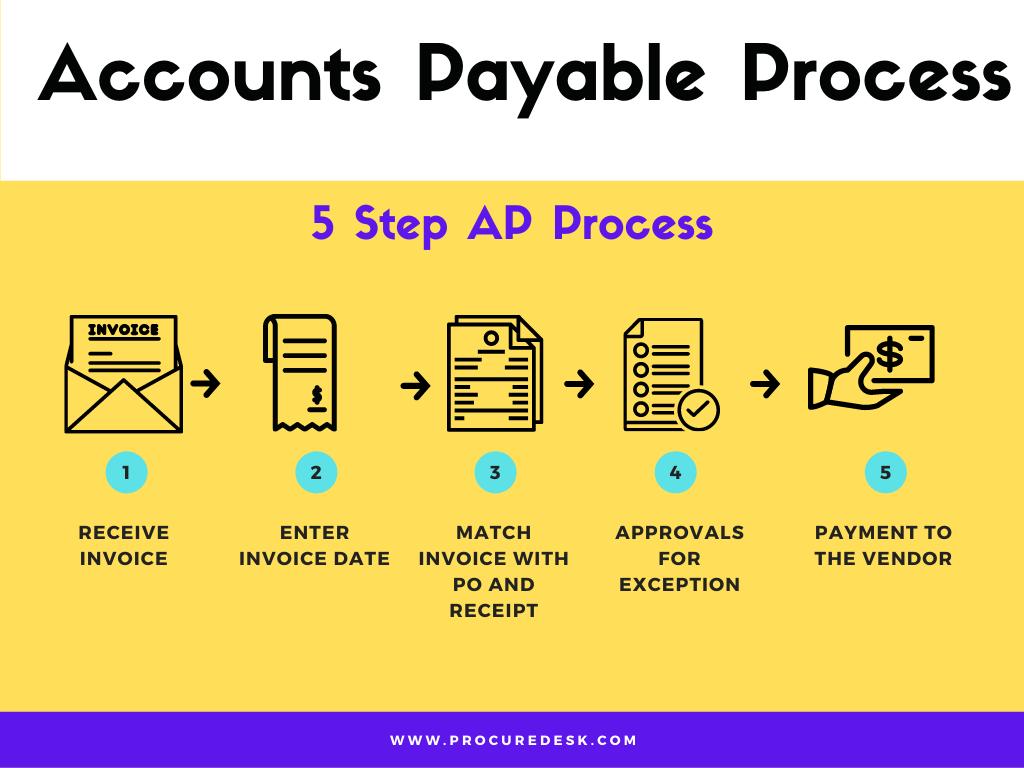 Accounts Payable QuickBooks Process