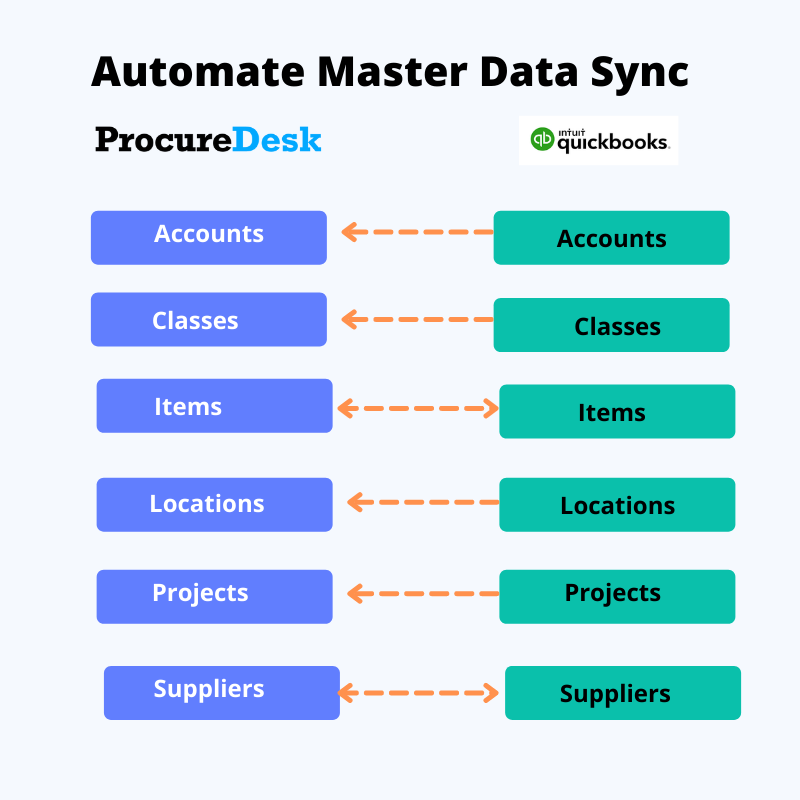 Automate Master Data Sync with QuickBooks