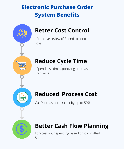 Benefits of an electronic purchase order system