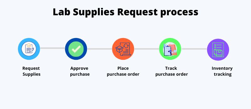 Lab Supplies purchasing process