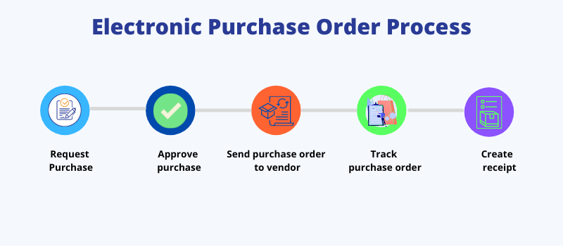 Electronic purchase order process