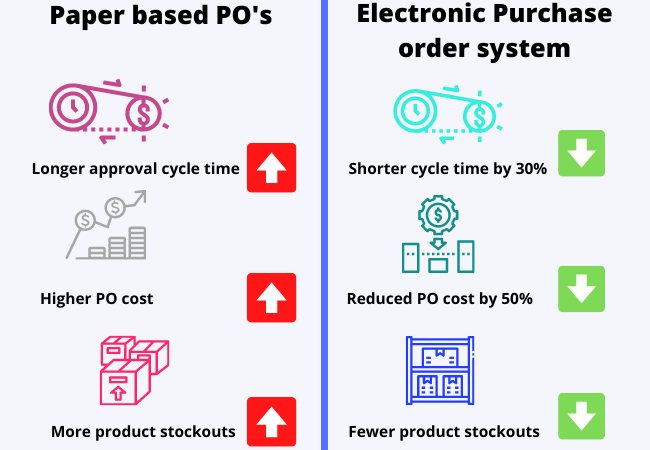 Manual vs Paper Based Purchase order