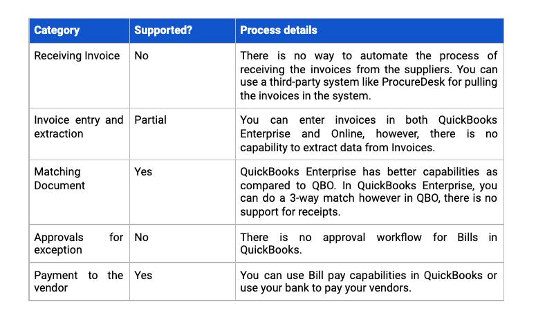 QuickBooks AP Payable Process Check